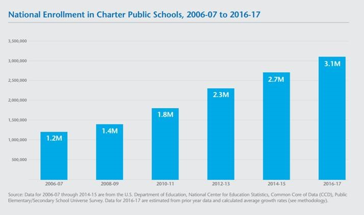 Charter School Enrollment Tops 3 Million Students