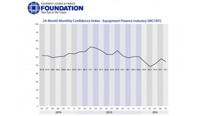 Demand for Equipment Remains High Despite Low Consumer Confidence